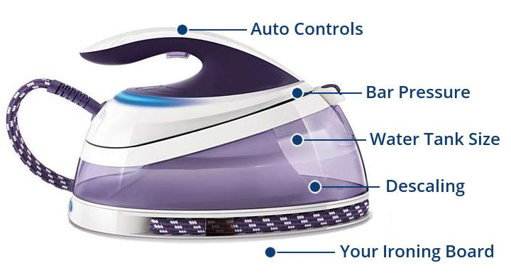 Buying a steam generator iron