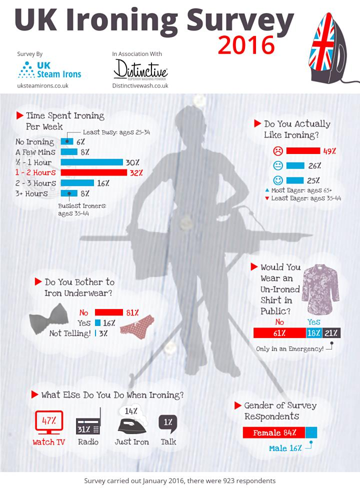 UK Ironing Survey 2016